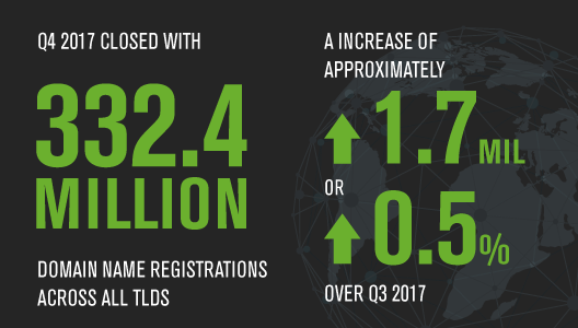 Global Domain Registrations Climb Up, But .NET and New gTLDs Slide Down: Verisign