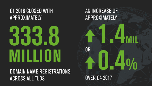 New gTLDs Plummet, .NET Slides, While .COM and ccTLDs Continue To Grow: Verisign DNIB