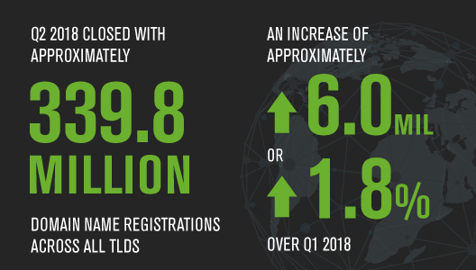 .NET Slide Continues As New gTLDs Rebound and Total Domain Registrations Close on 340 Million: Verisign DNIB